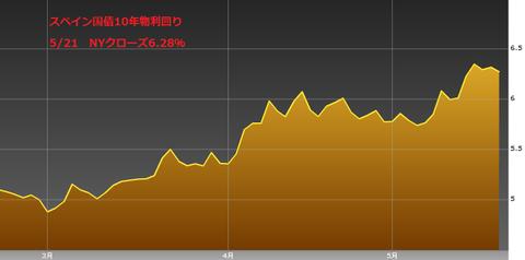 0522スペイン国債10年物利回り・ユーロ円研究所