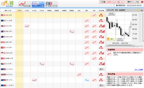 0329パターン分析ユーロ円研究所