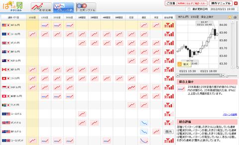 0321パターン分析ユーロ円研究所