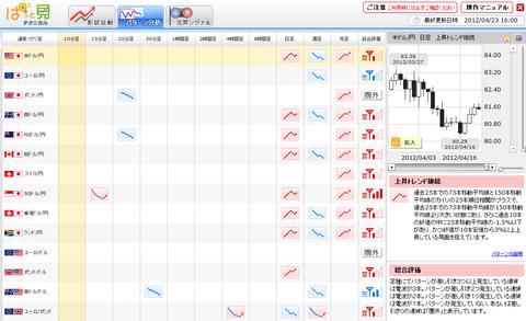 0423パターン分析ドル円研究所