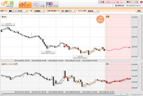 0930プライムFXぱっと見ユーロ円