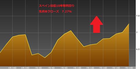 0721スペイン国債10年物利回り・ユーロ円研究所
