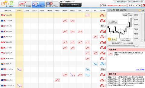 1120パターン分析ドル円研究所