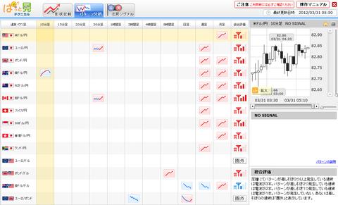 0331パターン分析ユーロ円研究所