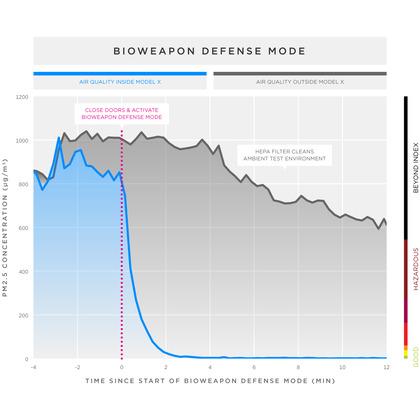 biohazard-line-graph-2x