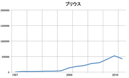 プリウスの販売数推移グラフ