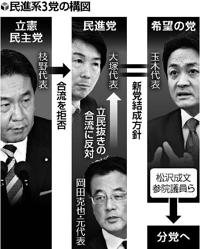 【悲報】民進党と希望の党、合流で3つに分裂へwwwwwwwwwwwwwwwwwのサムネイル画像