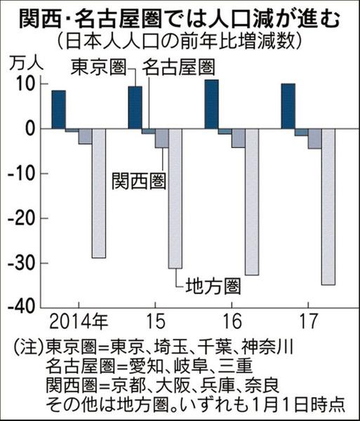 日本の人口、減少幅は過去最大! しかし加速する東京圏集中・・・のサムネイル画像
