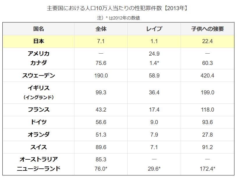 【内閣府調査】「日本では13人に1人がレイプ被害にあっている」 のサムネイル画像