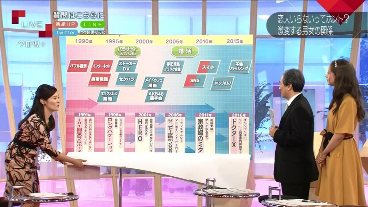 【悲報】NHK「クローズアップ現代」若者の恋愛離れ特集 → 要因は「AKB48」と名指しで批判wwwwwwwwwwwwwwwwのサムネイル画像