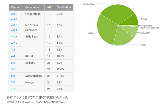 【悲報】「Android 2.1」のサポートを終了へ・・・のサムネイル画像