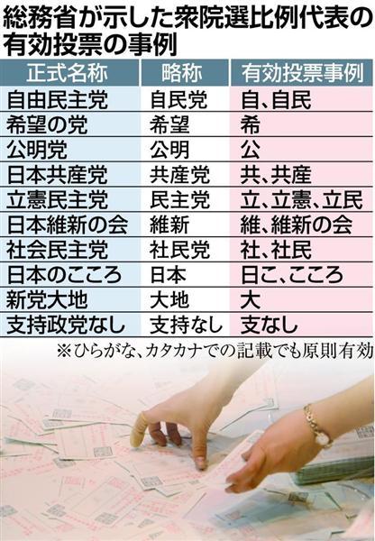 【選挙】「憲」の字を書く練習をしている人に朗報!「立」だけでも有効です!のサムネイル画像