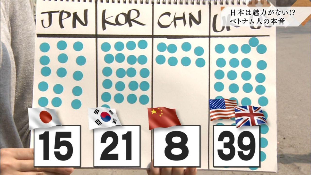 【悲報】ベトナム人「日本は目指すべき国ではない」「私は行きたくない」韓国より不人気に・・・・のサムネイル画像