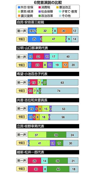 【悲報】窮地に立たされた希望の党小池百合子さん、ここに来て安倍総理批判を強めるwwwwwwwwwwwwのサムネイル画像