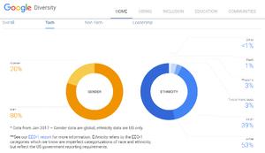 【物議】Google社員「女性は生まれつき開発エンジニアに向かない」のサムネイル画像