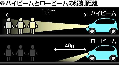 【上向き】警察庁「ハイビームをもっと使おう!!」→ 横断者死亡の96%が「ロービーム」【下向き】のサムネイル画像