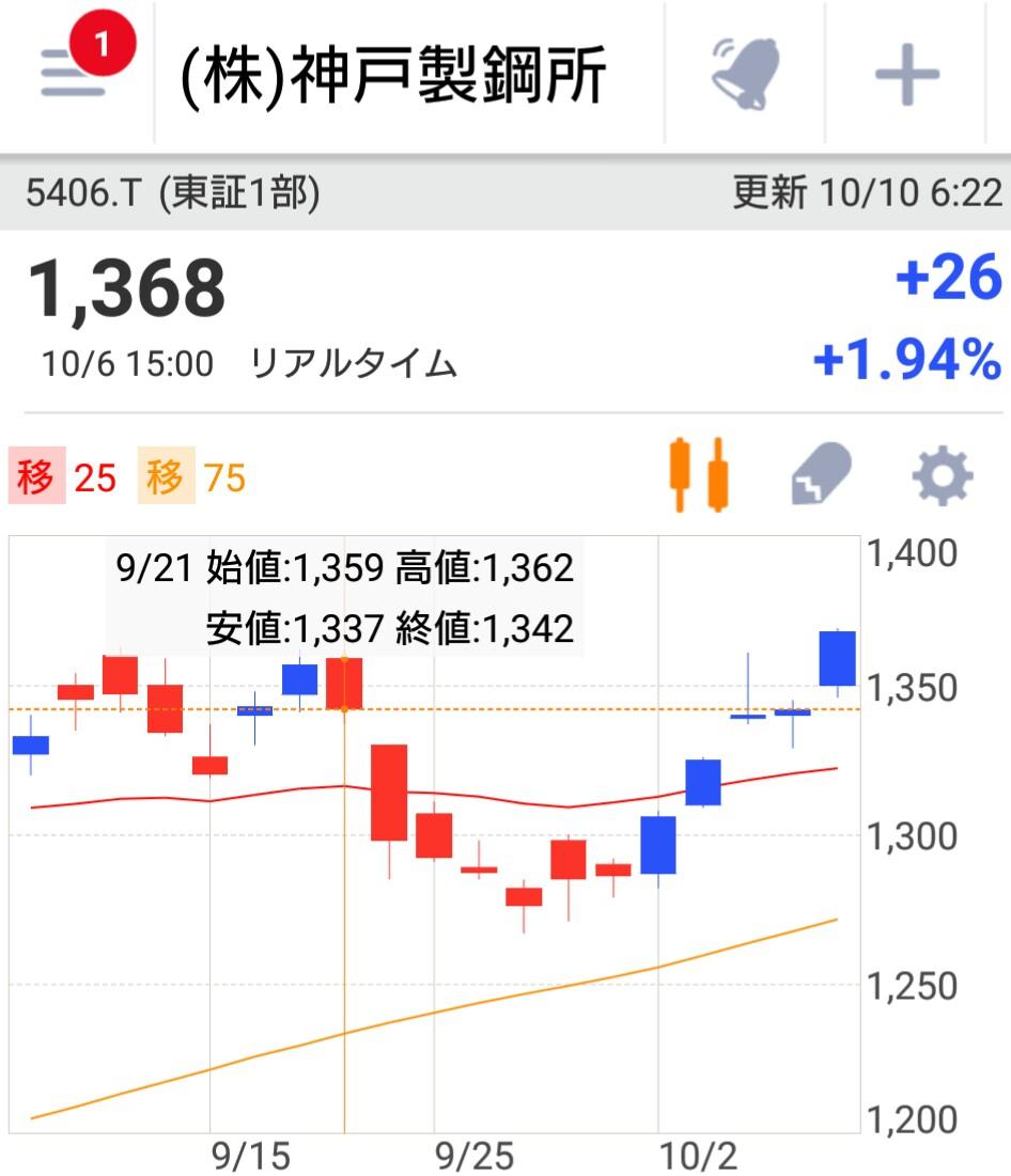 【インサイダー疑惑】三菱東京UFJHD、神戸製鋼の株を偽装発表前に大量売却wwwwwwwwwwwww のサムネイル画像