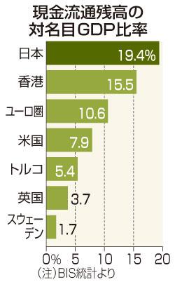 【悲報】日本の現金依存、世界一 →「たんす預金」が後押しのサムネイル画像