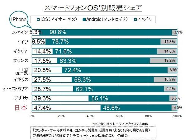 【悲報】iPhoneが売れてるのは日本だけ またガラパゴス化する日本…orzのサムネイル画像