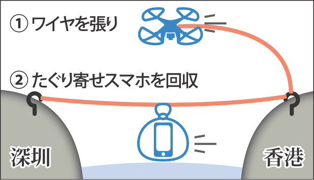 【難問】毎日新聞が描いたiPhone密輸の図が馬鹿にはわからないと話題にwwwwwwww のサムネイル画像