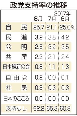 【緊急速報】民進党の支持率、3.2%wwwwwwwwwwwwwwwwのサムネイル画像