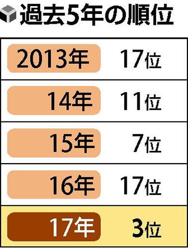【大阪】堺市の餃子購入額wwwwwwwwwwwwのサムネイル画像