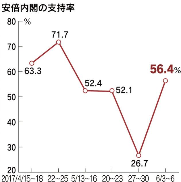 【速報】安倍内閣支持率56.4%、なんと前回から29.7ポイントもの急激な上昇wwwwwwwwwwwwのサムネイル画像