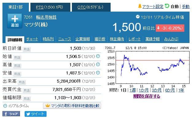 【悲報】マツダの株価下落が止まらないwwwwwwwwwwwwwのサムネイル画像