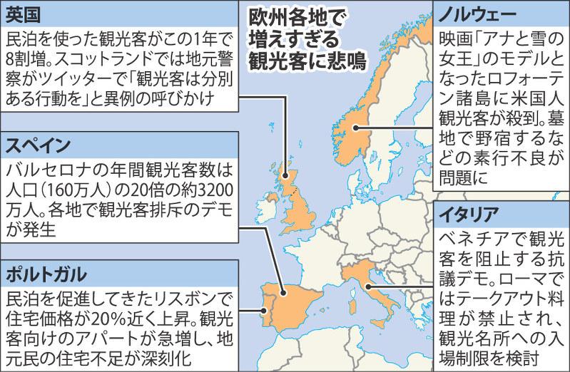 欧州で民泊が普及し観光客が急増した結果、外国人観光客を排斥する動きが広がる・・・のサムネイル画像