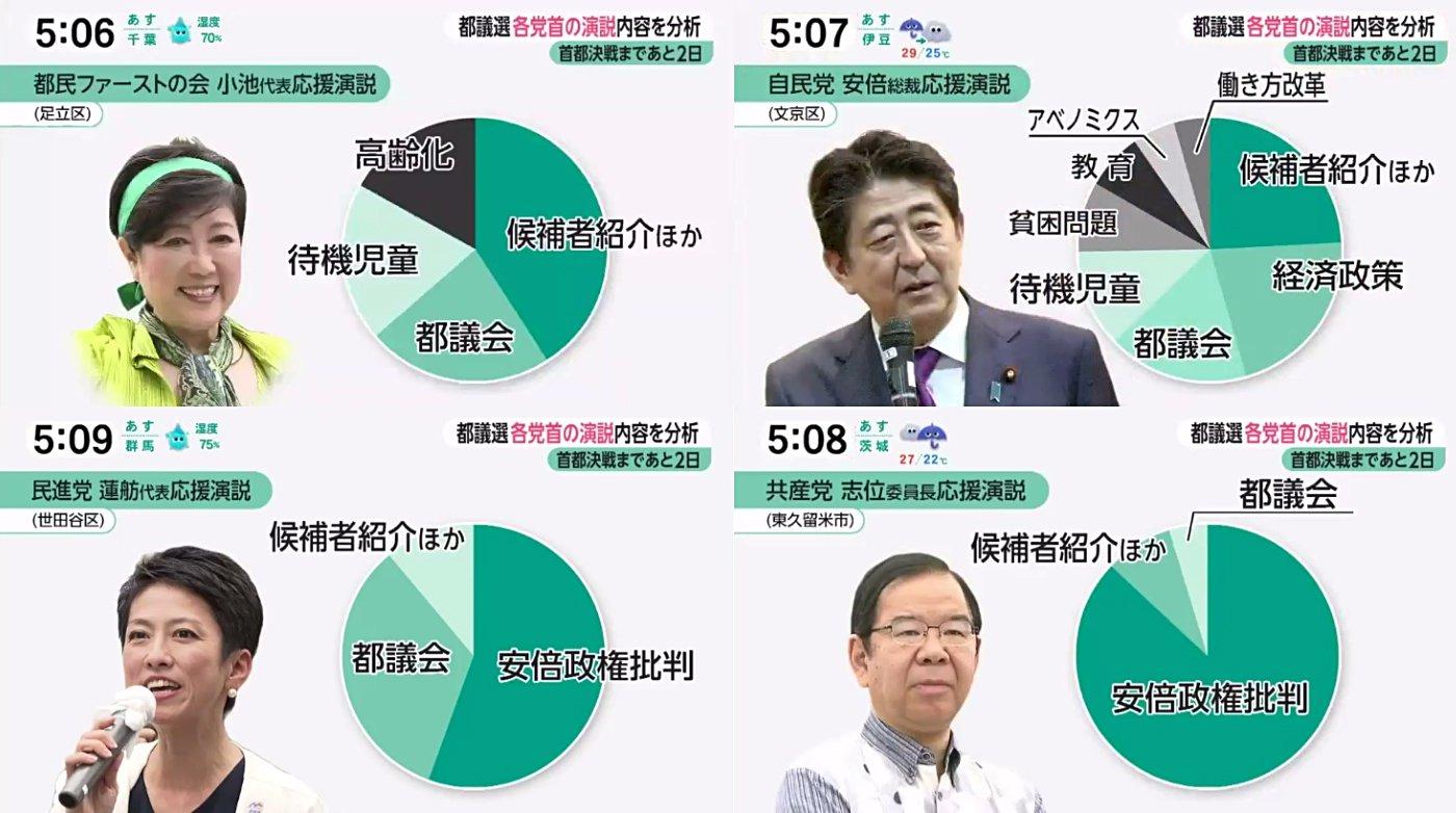 【画像】東京都議選、野党4党が反自民票の受け皿にならない一目瞭然の理由が判明wwwwwwwwwwwのサムネイル画像
