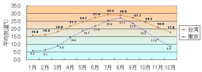【台湾】寒波襲来、気温「10度」で亡くなった人数がこちら・・・のサムネイル画像