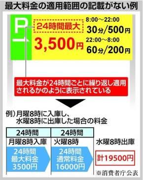 【罠】「数千円で済むはずが…」コインパーキングでトラブル多発「24時間最大○○円」の落とし穴 のサムネイル画像