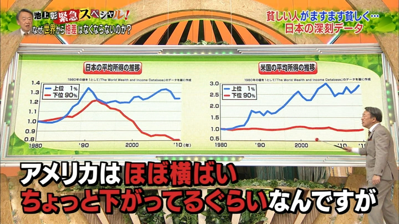 【画像】池上彰が「日本の格差の深刻さ」で使用したグラフが酷すぎると話題にwwwwwwwwwwwwwwwwwwwのサムネイル画像