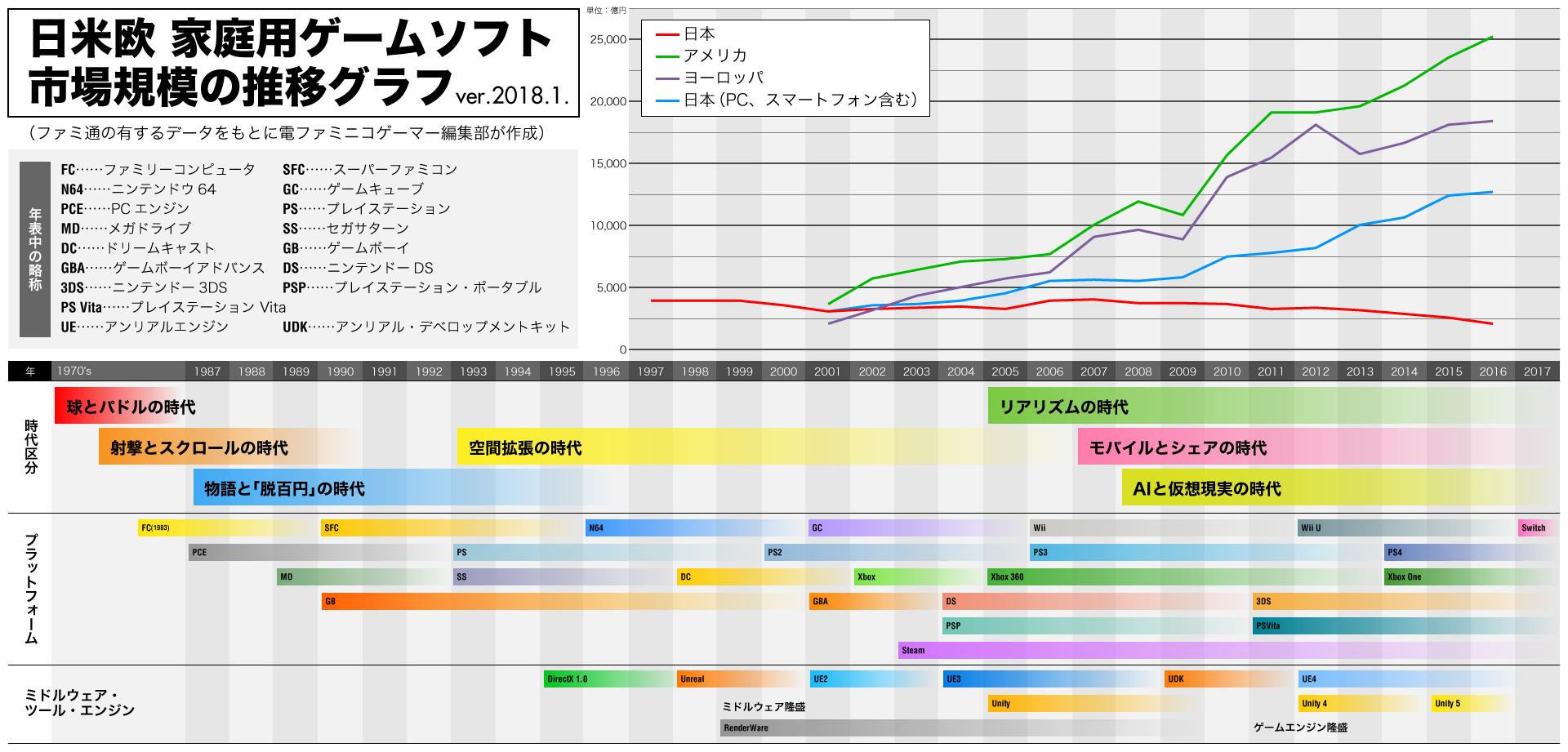 【悲報】日本のゲームが世界で売れない、なぜ日本のゲームメーカーは世界で戦えなくなったのか・・・ のサムネイル画像