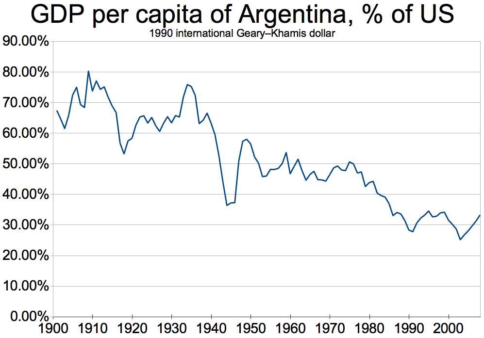 【悲報】マジで日本経済がアルゼンチンと同じ末路をたどっている件・・・のサムネイル画像