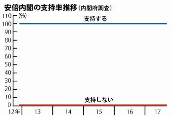 「内閣支持率」の誤謬性…世論調査の信用度は低いのサムネイル画像