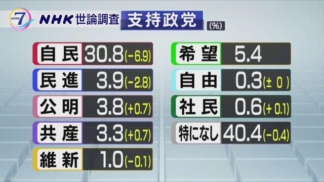 政党支持率 自民30.8% 希望5.4% 民進3.9% 公明3.8% 共産3.3% 維新1.0%のサムネイル画像