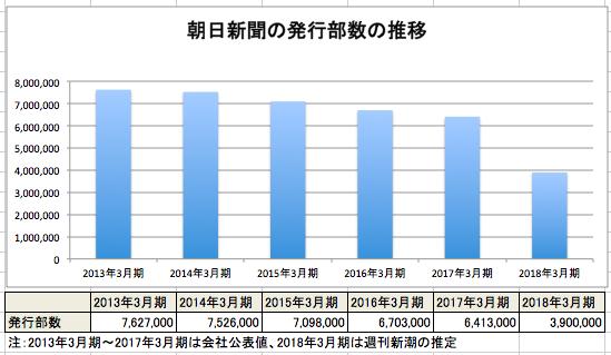 【悲報】朝日新聞、発行部数が5年で半減へwwwwwwwwwwwwwwwのサムネイル画像
