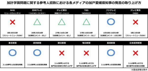 櫻井よしこ「国民から受信料を取って偏向報道するNHKおかしくない?朝日新聞より悪質」のサムネイル画像