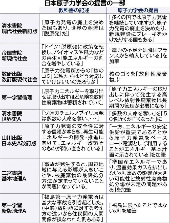 日本原子力学会「原子力の短所だけではなく長所も記載を」のサムネイル画像