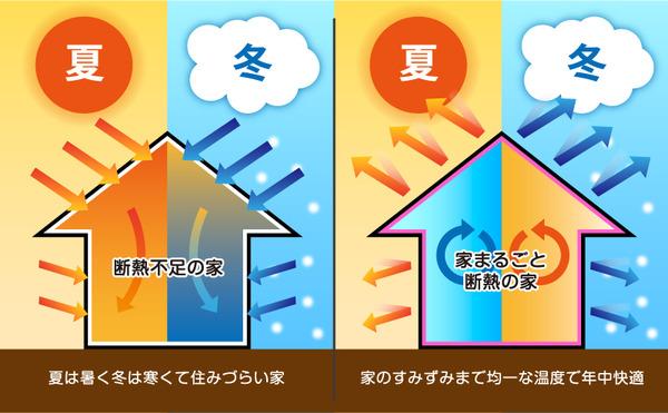 ドイツ人「日本はなんで住宅の断熱化しないの?」のサムネイル画像