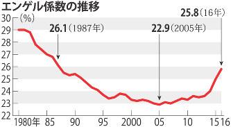 【珍解答】安倍首相「エンゲル係数の上昇は食生活の変化!」のサムネイル画像