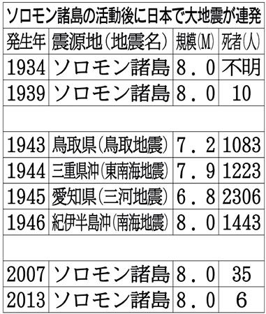 【警戒】 ソロモン諸島の地震後に日本で大地震が起きている件のサムネイル画像