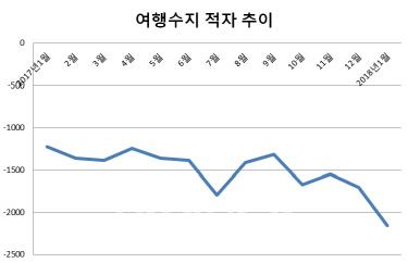 【悲報】韓国、旅行収支の赤字が「史上最大」にwwwwwwwwwwwwのサムネイル画像