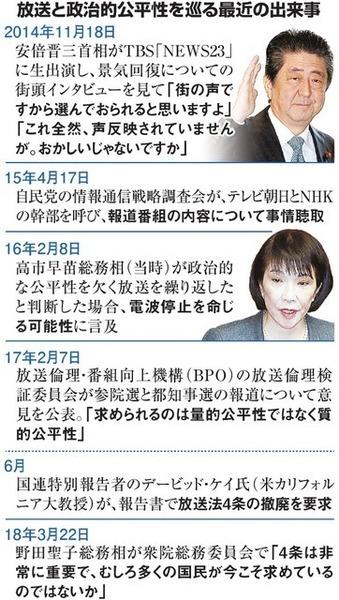 【放送法4条撤廃】日本民間放送連盟「極端に政治的に偏った局ができる可能性がある」のサムネイル画像