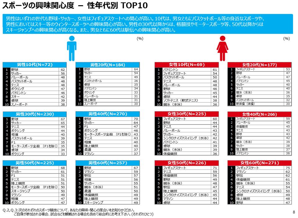 【激震】「好きなスポーツ選手TOP10」にサッカー選手がひとりもランクインせずwwwwwwwwwwwwwのサムネイル画像