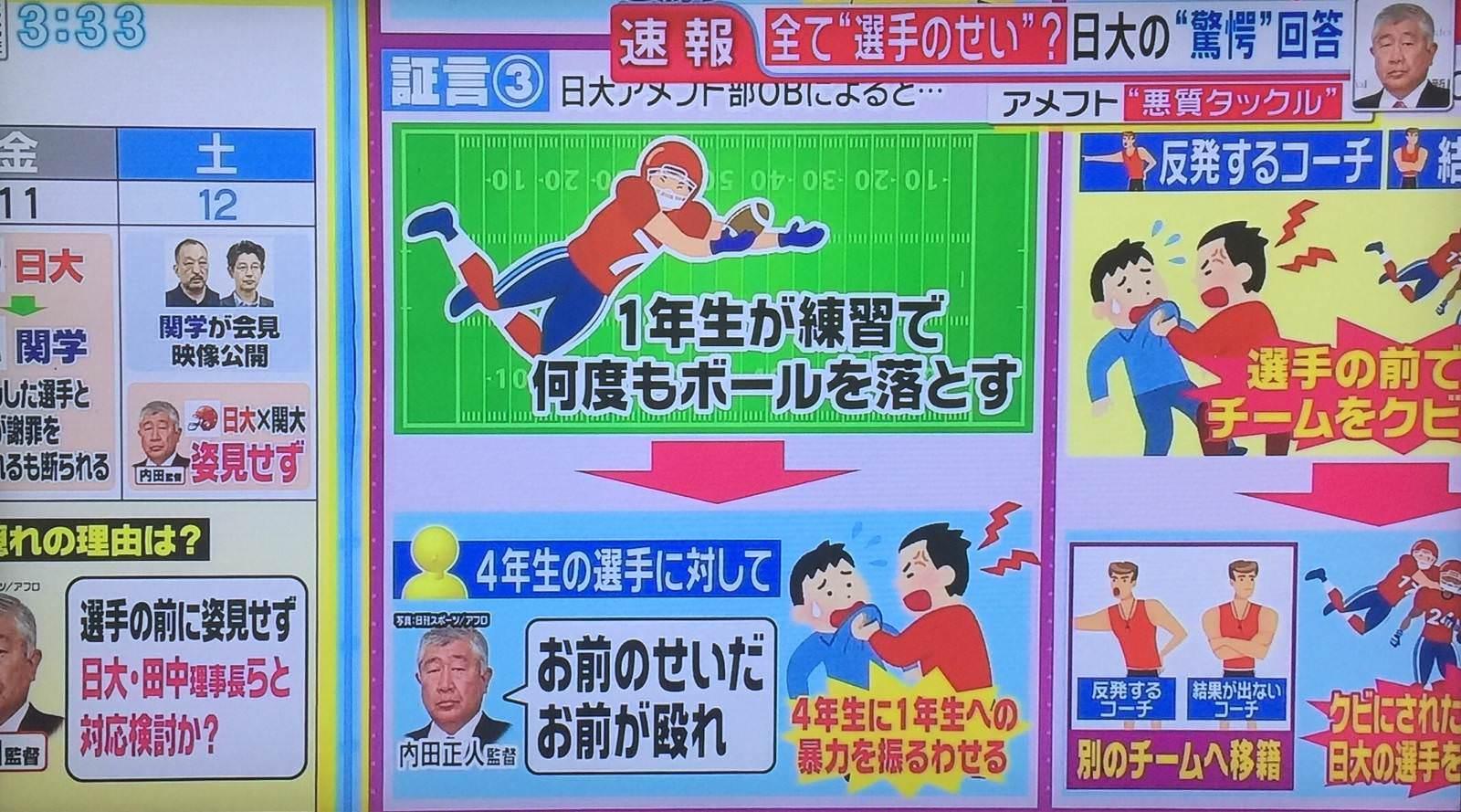 【悲報】日大アメフト内田監督、部員に暴力をふるわせていた・・・のサムネイル画像