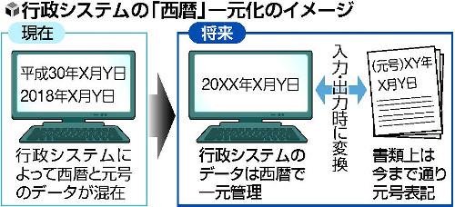 【衝撃】日本政府、行政システムの日付データを「西暦」一本化へwwwwwwwwwwwwwwのサムネイル画像