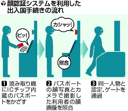 空港での出入国審査、日本人のみ顔パスでOKにのサムネイル画像