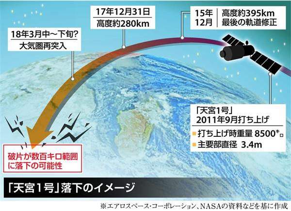 【緊急】北海道? 東北? 中国の無人宇宙実験室が落下へ → これヤバすぎだろ・・・のサムネイル画像